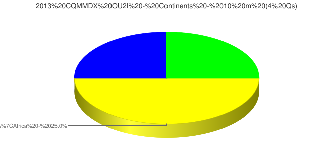 2013 CQMMDX OU2I - Continents - 10 m (4 Qs)